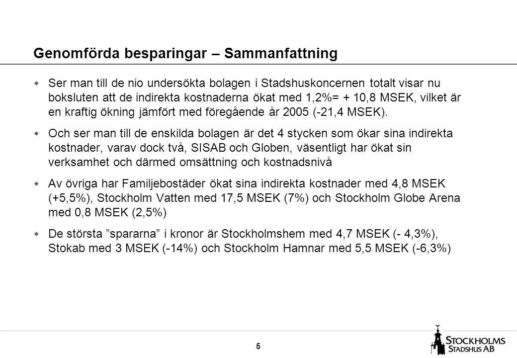 5 Genomförda besparingar – Sammanfattning w Ser man till de nio undersökta bolagen i Stadshuskoncernen totalt visar nu boksluten att de indirekta kostnaderna ökat med 1,2%= + 10,8 MSEK, vilket är en kraftig ökning jämfört med föregående år 2005 (-21,4 MSEK).