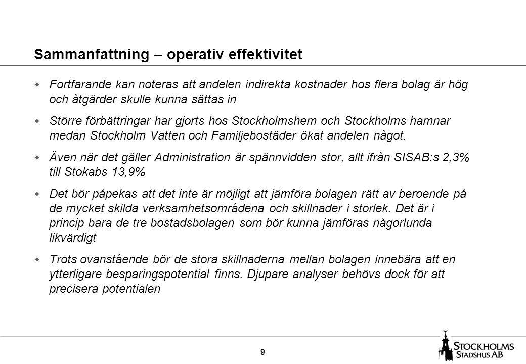 9 Sammanfattning – operativ effektivitet w Fortfarande kan noteras att andelen indirekta kostnader hos flera bolag är hög och åtgärder skulle kunna sättas in w Större förbättringar har gjorts hos Stockholmshem och Stockholms hamnar medan Stockholm Vatten och Familjebostäder ökat andelen något.