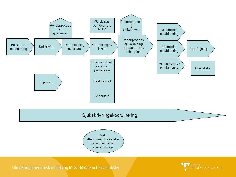 Försäkringsmedicinsk utbildning för ST-läkare och specialister Funktions- nedsättning Söker vård Undersökning av läkare Bedömning av läkare Egenvård Utredning/bed.