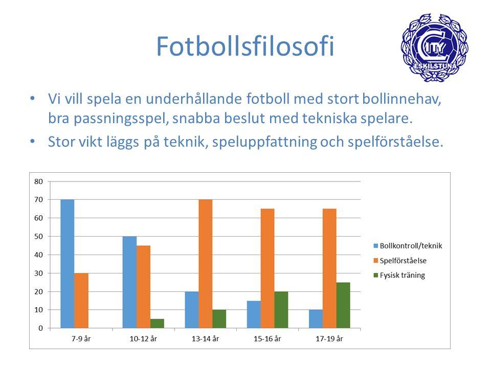 Fotbollsfilosofi Vi vill spela en underhållande fotboll med stort bollinnehav, bra passningsspel, snabba beslut med tekniska spelare.