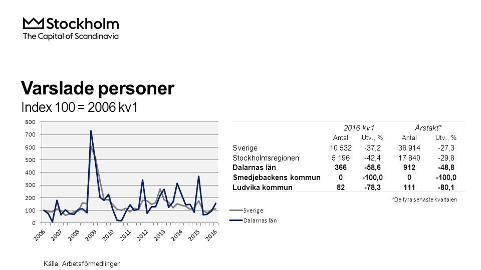Varslade personer Index 100 = 2006 kv1 Källa: Arbetsförmedlingen 2016 kv1Årstakt* AntalUtv., %AntalUtv., % Sverige10 532-37,236 914-27,3 Stockholmsregionen5 196-42,417 840-29,8 Dalarnas län366-58,6912-48,8 Smedjebackens kommun0-100,00 Ludvika kommun82-78,3111-80,1 *De fyra senaste kvartalen