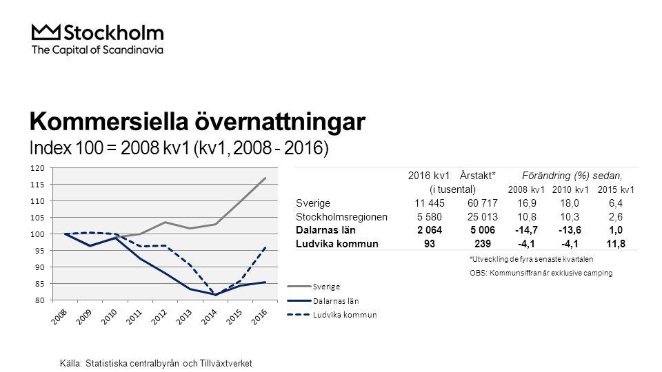 Kommersiella övernattningar Index 100 = 2008 kv1 (kv1, 2008 - 2016) Källa: Statistiska centralbyrån och Tillväxtverket 2016 kv1Årstakt*Förändring (%) sedan, (i tusental) 2008 kv12010 kv12015 kv1 Sverige 11 44560 71716,918,06,4 Stockholmsregionen 5 58025 01310,810,32,6 Dalarnas län 2 0645 006-14,7-13,61,0 Ludvika kommun 93239-4,1 11,8 *Utveckling de fyra senaste kvartalen OBS: Kommunsiffran är exklusive camping