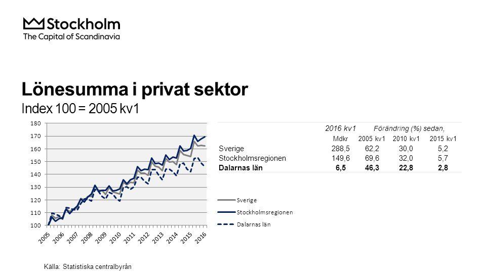 Lönesumma i privat sektor Index 100 = 2005 kv1 2016 kv1 Förändring (%) sedan, Mdkr2005 kv12010 kv12015 kv1 Sverige288,562,230,05,2 Stockholmsregionen149,669,632,05,7 Dalarnas län6,546,322,82,8 Källa: Statistiska centralbyrån
