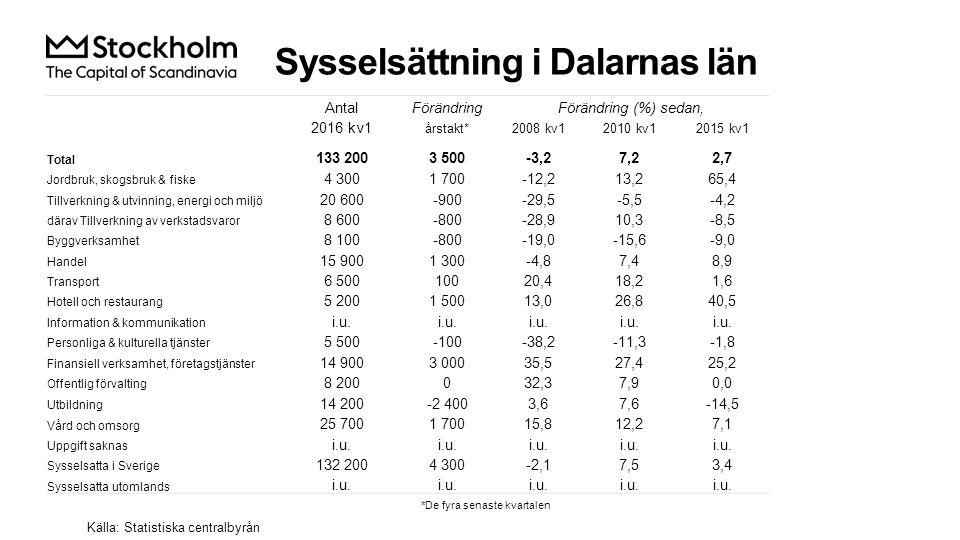 Sysselsättning i Dalarnas län Källa: Statistiska centralbyrån AntalFörändringFörändring (%) sedan, 2016 kv1 årstakt*2008 kv12010 kv12015 kv1 Total 133 2003 500-3,27,22,7 Jordbruk, skogsbruk & fiske 4 3001 700-12,213,265,4 Tillverkning & utvinning, energi och miljö 20 600-900-29,5-5,5-4,2 därav Tillverkning av verkstadsvaror 8 600-800-28,910,3-8,5 Byggverksamhet 8 100-800-19,0-15,6-9,0 Handel 15 9001 300-4,87,48,9 Transport 6 50010020,418,21,6 Hotell och restaurang 5 2001 50013,026,840,5 Information & kommunikation i.u.