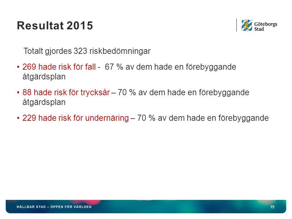 Resultat 2015 19 Totalt gjordes 323 riskbedömningar 269 hade risk för fall - 67 % av dem hade en förebyggande åtgärdsplan 88 hade risk för trycksår – 70 % av dem hade en förebyggande åtgärdsplan 229 hade risk för undernäring – 70 % av dem hade en förebyggande