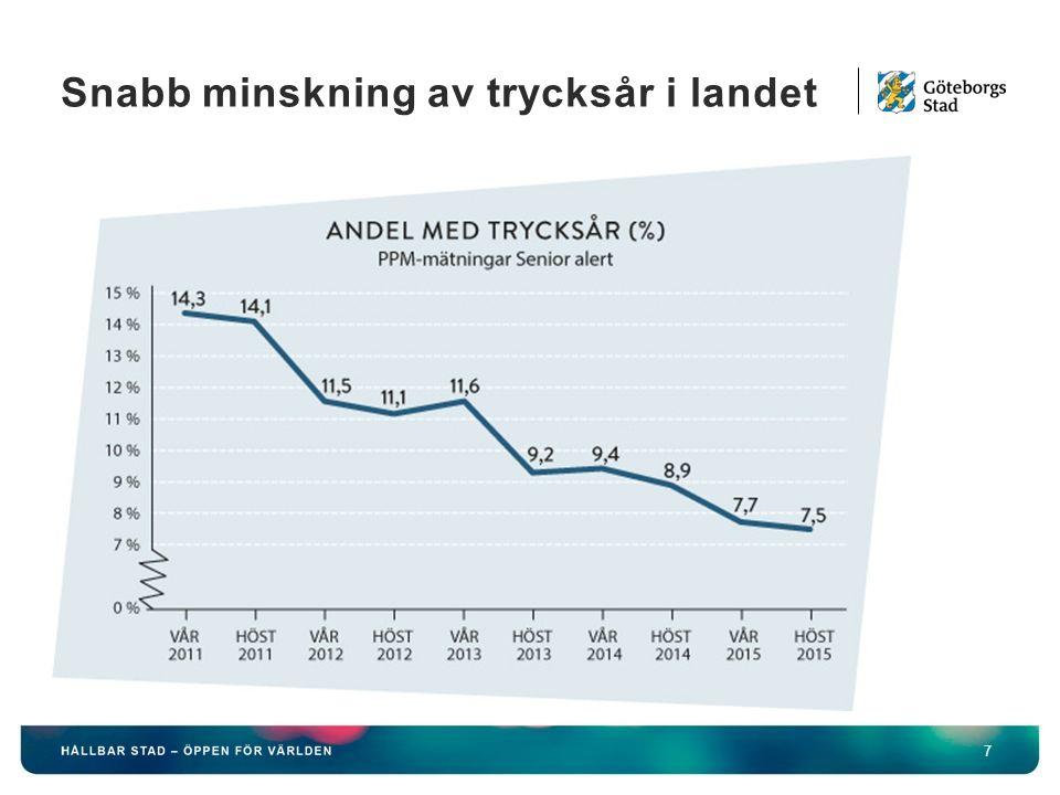 Snabb minskning av trycksår i landet 7