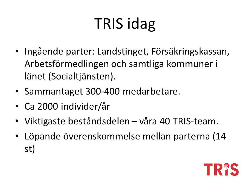 TRIS idag Ingående parter: Landstinget, Försäkringskassan, Arbetsförmedlingen och samtliga kommuner i länet (Socialtjänsten).