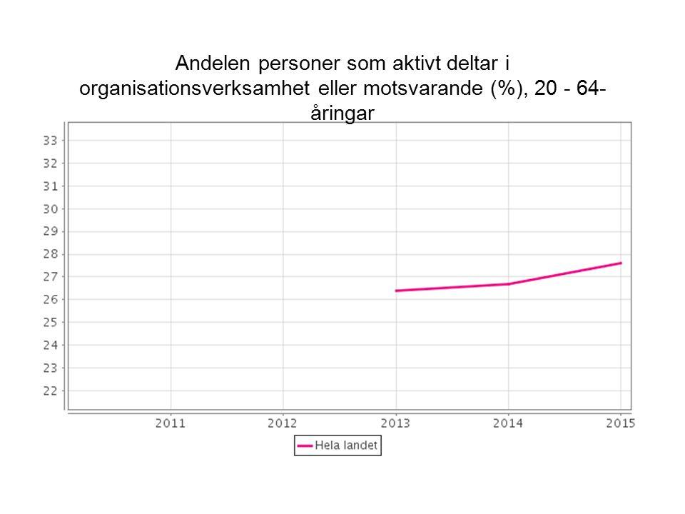 Andelen personer som aktivt deltar i organisationsverksamhet eller motsvarande (%), 20 - 64- åringar