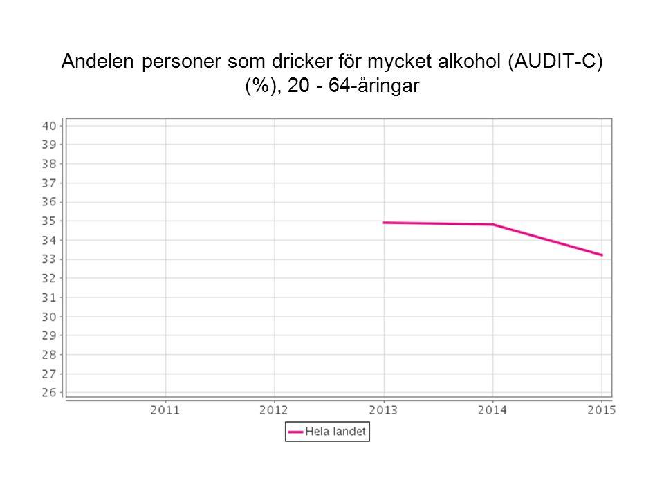 Andelen personer som dricker för mycket alkohol (AUDIT-C) (%), 20 - 64-åringar