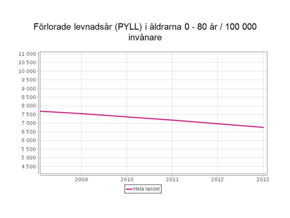 Förlorade levnadsår (PYLL) i åldrarna 0 - 80 år / 100 000 invånare