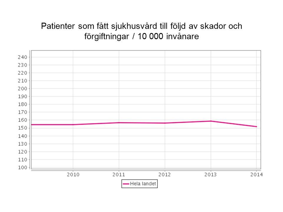 Patienter som fått sjukhusvård till följd av skador och förgiftningar / 10 000 invånare