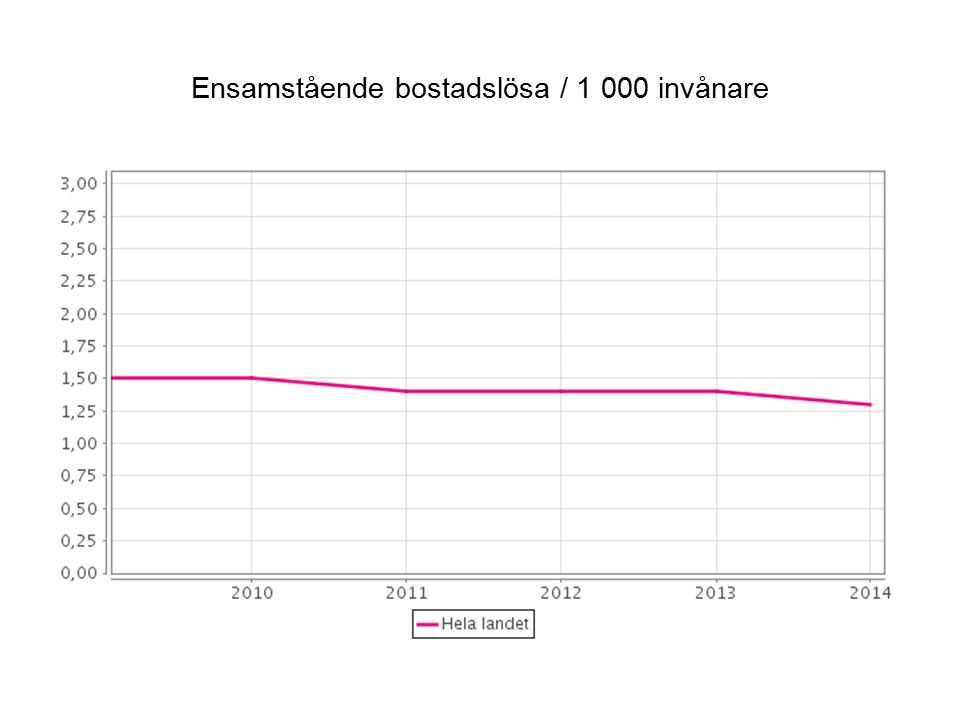 Ensamstående bostadslösa / 1 000 invånare