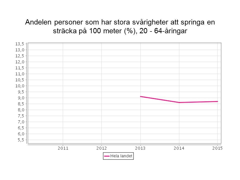 Andelen personer som har stora svårigheter att springa en sträcka på 100 meter (%), 20 - 64-åringar