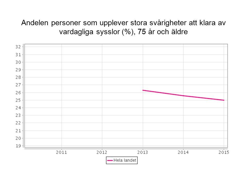 Andelen personer som upplever stora svårigheter att klara av vardagliga sysslor (%), 75 år och äldre