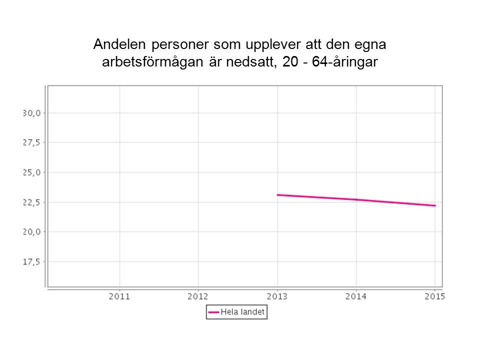 Andelen personer som upplever att den egna arbetsförmågan är nedsatt, 20 - 64-åringar