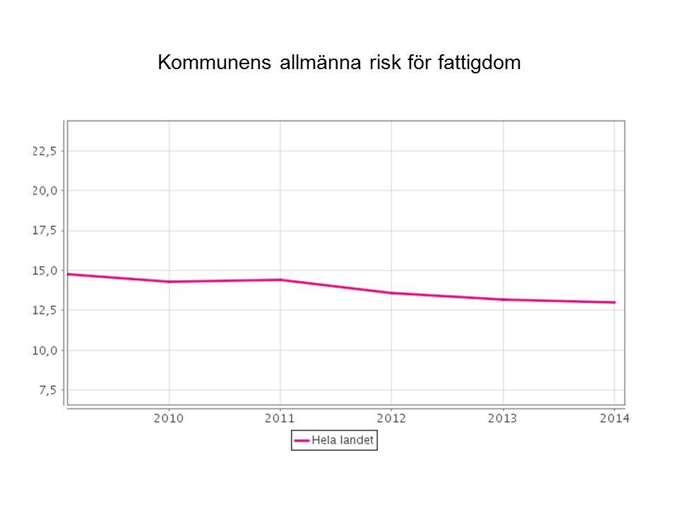 Andelen personer som är nöjda med tryggheten i sitt bostadsområde (%), 20 - 64-åringar