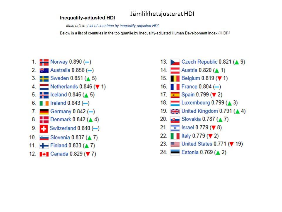 Jämlikhetsjusterat HDI
