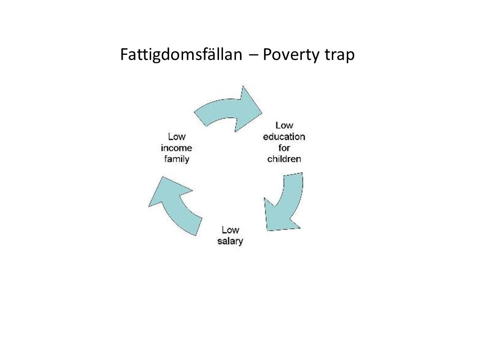 Fattigdomsfällan – Poverty trap