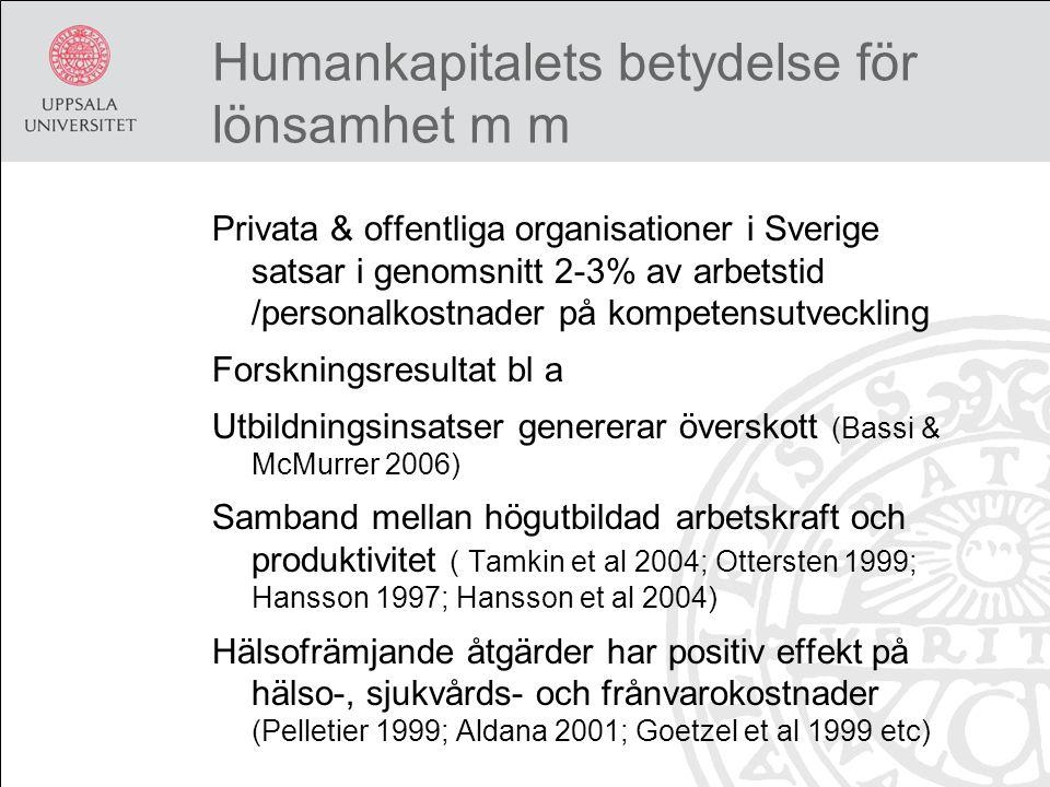 Humankapitalets betydelse för lönsamhet m m Privata & offentliga organisationer i Sverige satsar i genomsnitt 2-3% av arbetstid /personalkostnader på kompetensutveckling Forskningsresultat bl a Utbildningsinsatser genererar överskott (Bassi & McMurrer 2006) Samband mellan högutbildad arbetskraft och produktivitet ( Tamkin et al 2004; Ottersten 1999; Hansson 1997; Hansson et al 2004) Hälsofrämjande åtgärder har positiv effekt på hälso-, sjukvårds- och frånvarokostnader (Pelletier 1999; Aldana 2001; Goetzel et al 1999 etc)
