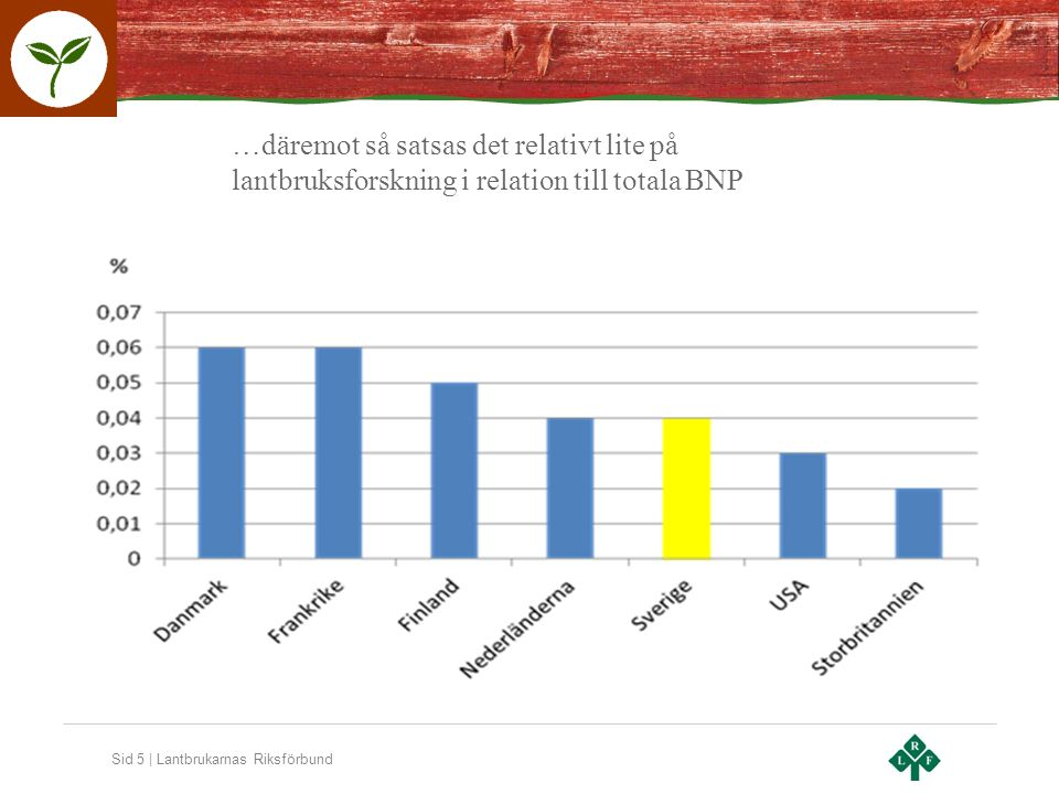 Sid 5 | Lantbrukarnas Riksförbund …däremot så satsas det relativt lite på lantbruksforskning i relation till totala BNP
