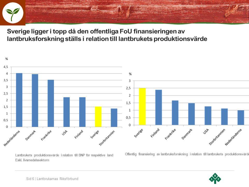 Sid 6 | Lantbrukarnas Riksförbund Lantbrukets produktionsvärde i relation till BNP för respektive land Exkl.