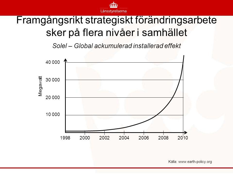 10 000 20 000 30 000 40 000 1998200020022004200620082010 Källa: www.earth-policy.org Megawatt Framgångsrikt strategiskt förändringsarbete sker på flera nivåer i samhället Solel – Global ackumulerad installerad effekt