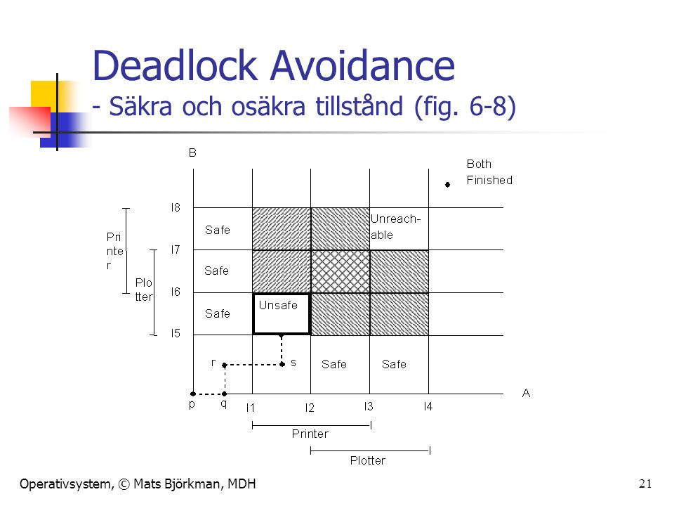 Operativsystem, © Mats Björkman, MDH 21 Deadlock Avoidance - Säkra och osäkra tillstånd (fig. 6-8)