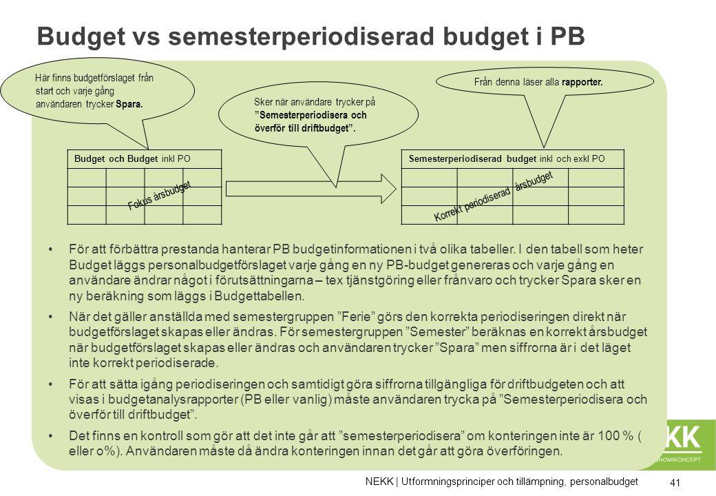 Budget vs semesterperiodiserad budget i PB Periodisering av För att förbättra prestanda hanterar PB budgetinformationen i två olika tabeller.