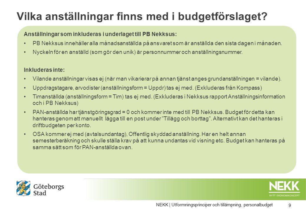 Vilka anställningar finns med i budgetförslaget.
