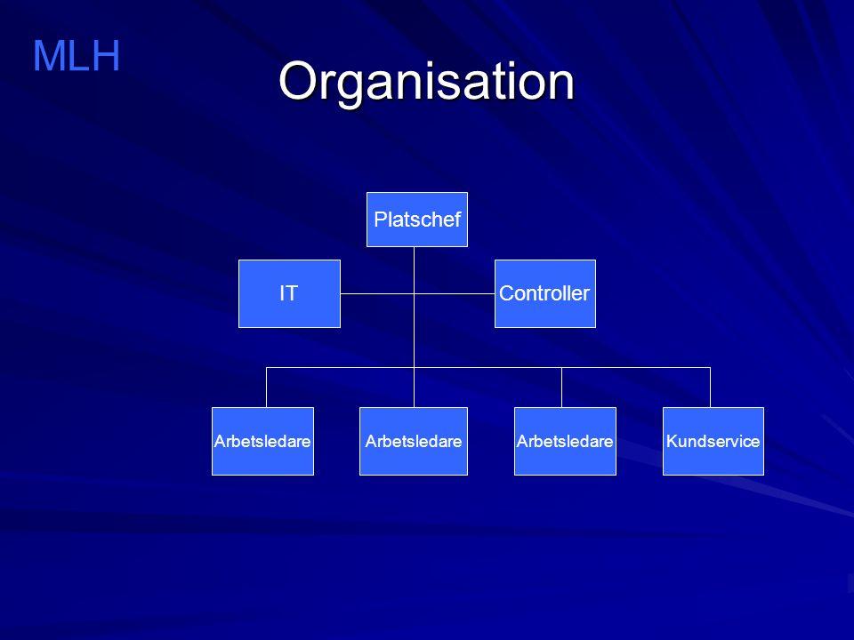 Organisation MLH Platschef Arbetsledare Controller IT Kundservice