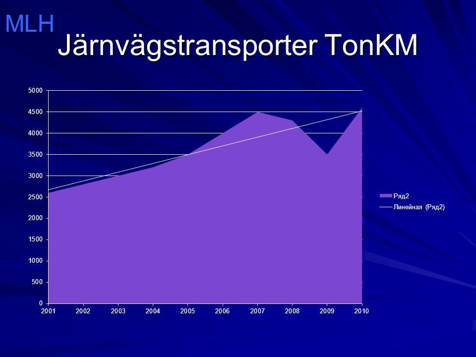 Järnvägstransporter TonKM MLH