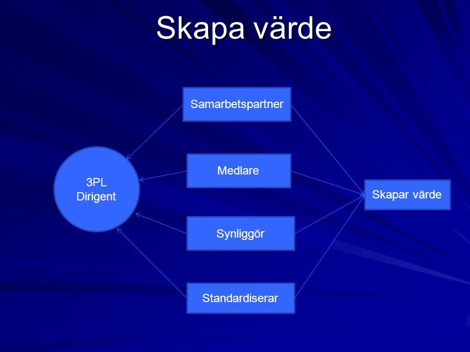 Skapa värde 3PL Dirigent Samarbetspartner Medlare Synliggör Standardiserar Skapar värde