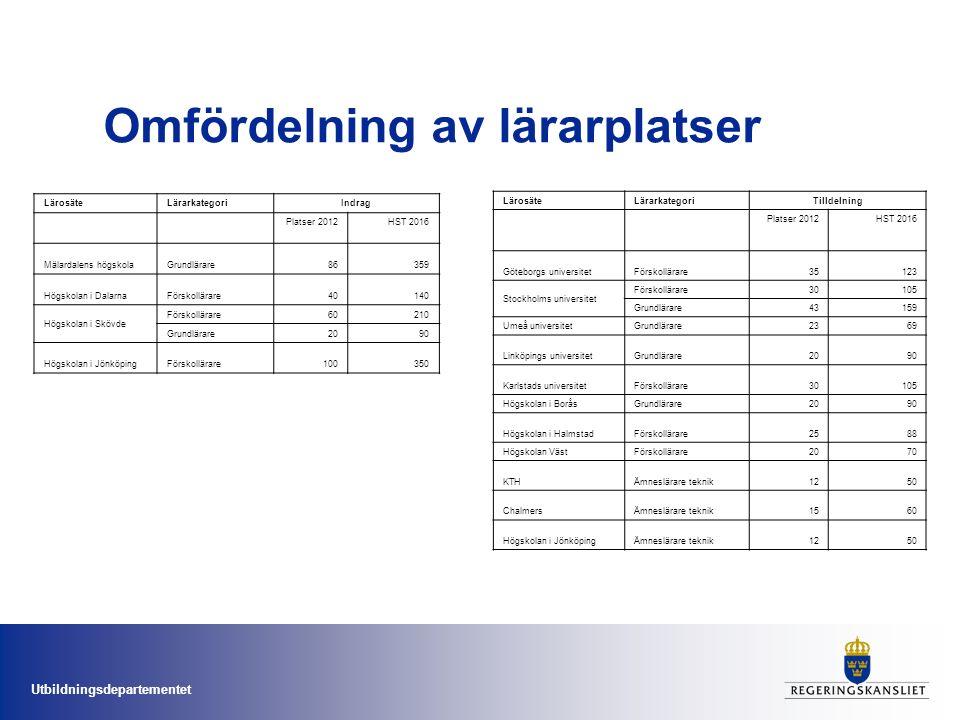 Utbildningsdepartementet Omfördelning av lärarplatser LärosäteLärarkategoriTilldelning Platser 2012HST 2016 Göteborgs universitetFörskollärare35123 St