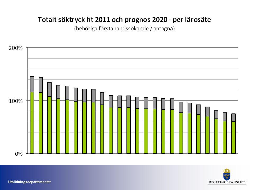 Regeringens fokus Omfördelning istället för nya platser Högre kvalitet i befintlig utbildning Forskningsproposition planerad till hösten 2012