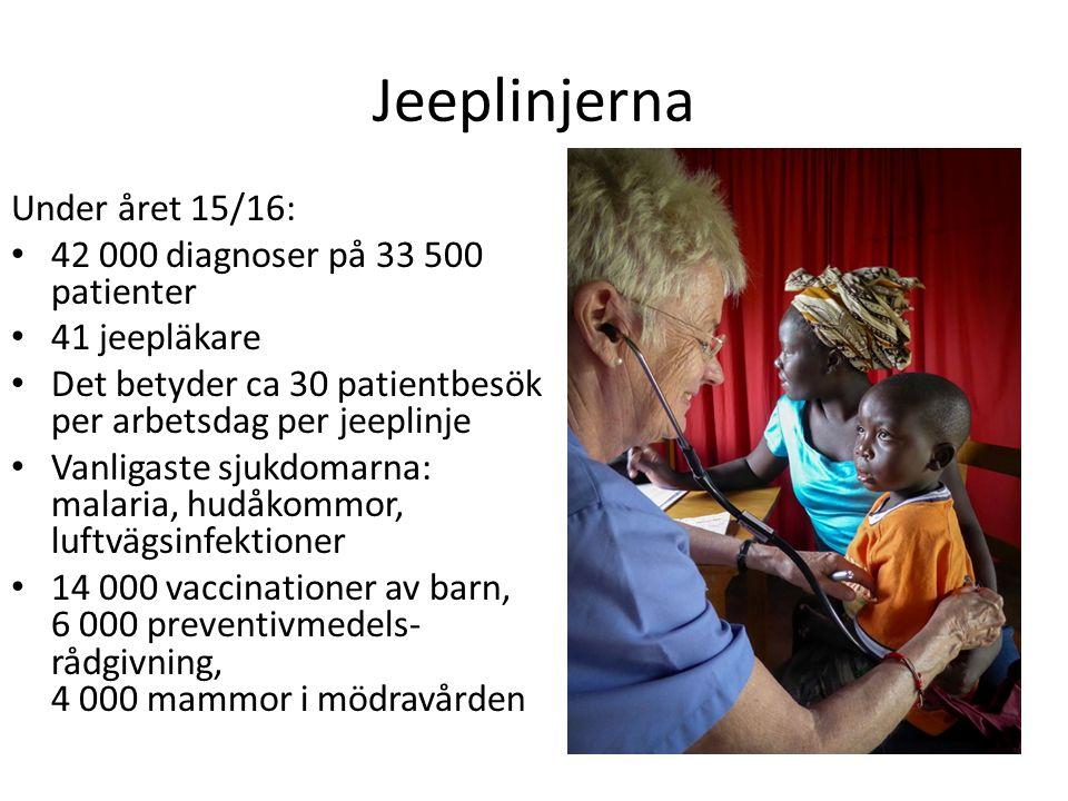 Jeeplinjerna Under året 15/16: 42 000 diagnoser på 33 500 patienter 41 jeepläkare Det betyder ca 30 patientbesök per arbetsdag per jeeplinje Vanligaste sjukdomarna: malaria, hudåkommor, luftvägsinfektioner 14 000 vaccinationer av barn, 6 000 preventivmedels- rådgivning, 4 000 mammor i mödravården