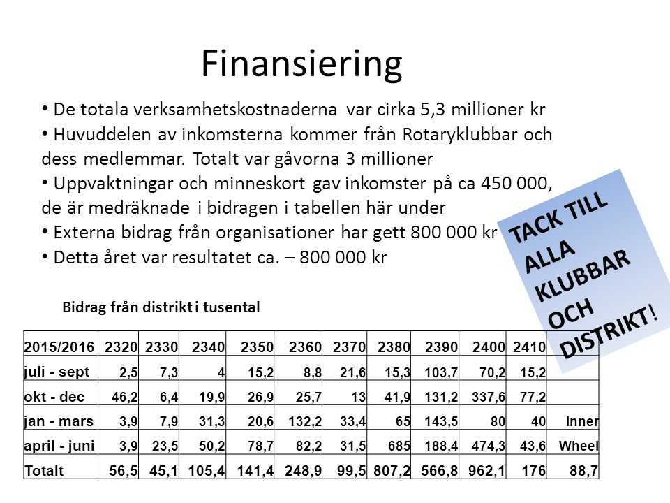 Finansiering Bidrag från distrikt i tusental De totala verksamhetskostnaderna var cirka 5,3 millioner kr Huvuddelen av inkomsterna kommer från Rotaryklubbar och dess medlemmar.