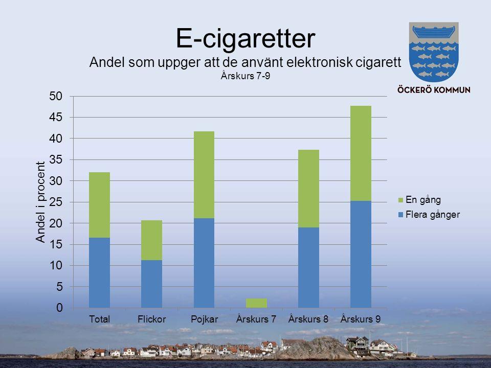E-cigaretter Andel som uppger att de använt elektronisk cigarett Årskurs 7-9 Drogvaneundersökning 2016 Öckerö kommun