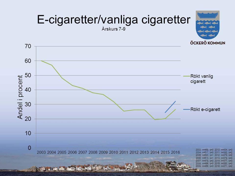 E-cigaretter/vanliga cigaretter Årskurs 7-9 Drogvaneundersökning 2016 Öckerö kommun 2003: n=468, b=0 2004: n=517, b=0 2005: n=530, b=1 2006: n=513, b=1 2007: n=478, b=0 2008: n=496, b=0 2009: n=456, b=0 2010: n=434, b=0 2011: n=382, b=2 2012: n=379, b=2 2013: n=378, b=0 2014: n=377, b=0 2015: n=353, b=0 2016: n=371, b=2