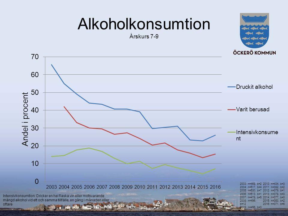Alkoholkonsumtion Årskurs 7-9 Drogvaneundersökning 2016 Öckerö kommun 2003: n=468, b=2 2004: n=517, b=4 2005: n=530, b=7 2006: n=513, b=1 2007: n=478, b=5 2008: n=496, b=12 2009: n=456, b=3 2010: n=434, b=3 2011: n=382, b=2 2012: n=379, b=1 2013: n=378, b=0 2014: n=377, b=0 2015: n=353, b=2 2016: n=371, b=6 Intensivkonsumtion: Dricker en hel flaska vin eller motsvarande mängd alkohol vid ett och samma tillfälle, en gång i månaden eller oftare