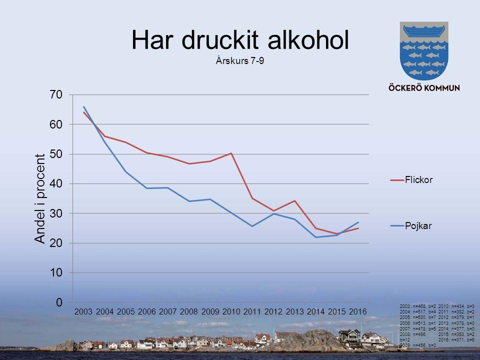 Har druckit alkohol Årskurs 7-9 Drogvaneundersökning 2016 Öckerö kommun 2003: n=468, b=2 2004: n=517, b=4 2005: n=530, b=7 2006: n=513, b=1 2007: n=478, b=5 2008: n=496, b=12 2009: n=456, b=3 2010: n=434, b=3 2011: n=382, b=2 2012: n=379, b=1 2013: n=378, b=0 2014: n=377, b=0 2015: n=353, b=2 2016: n=371, b=6