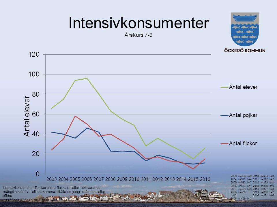 Intensivkonsumenter Årskurs 7-9 Drogvaneundersökning 2016 Öckerö kommun Frågan ställdes ej till åk 7 år 2009.