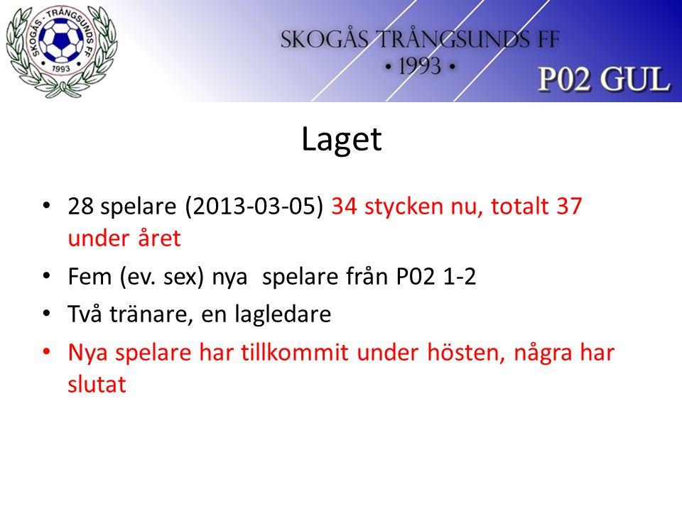 Laget 28 spelare (2013-03-05) 34 stycken nu, totalt 37 under året Fem (ev.