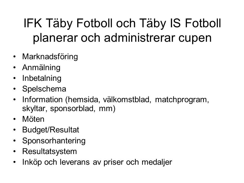 IFK Täby Fotboll och Täby IS Fotboll planerar och administrerar cupen Marknadsföring Anmälning Inbetalning Spelschema Information (hemsida, välkomstblad, matchprogram, skyltar, sponsorblad, mm) Möten Budget/Resultat Sponsorhantering Resultatsystem Inköp och leverans av priser och medaljer
