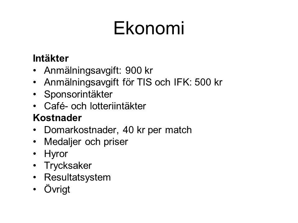 Ekonomi Intäkter Anmälningsavgift: 900 kr Anmälningsavgift för TIS och IFK: 500 kr Sponsorintäkter Café- och lotteriintäkter Kostnader Domarkostnader, 40 kr per match Medaljer och priser Hyror Trycksaker Resultatsystem Övrigt