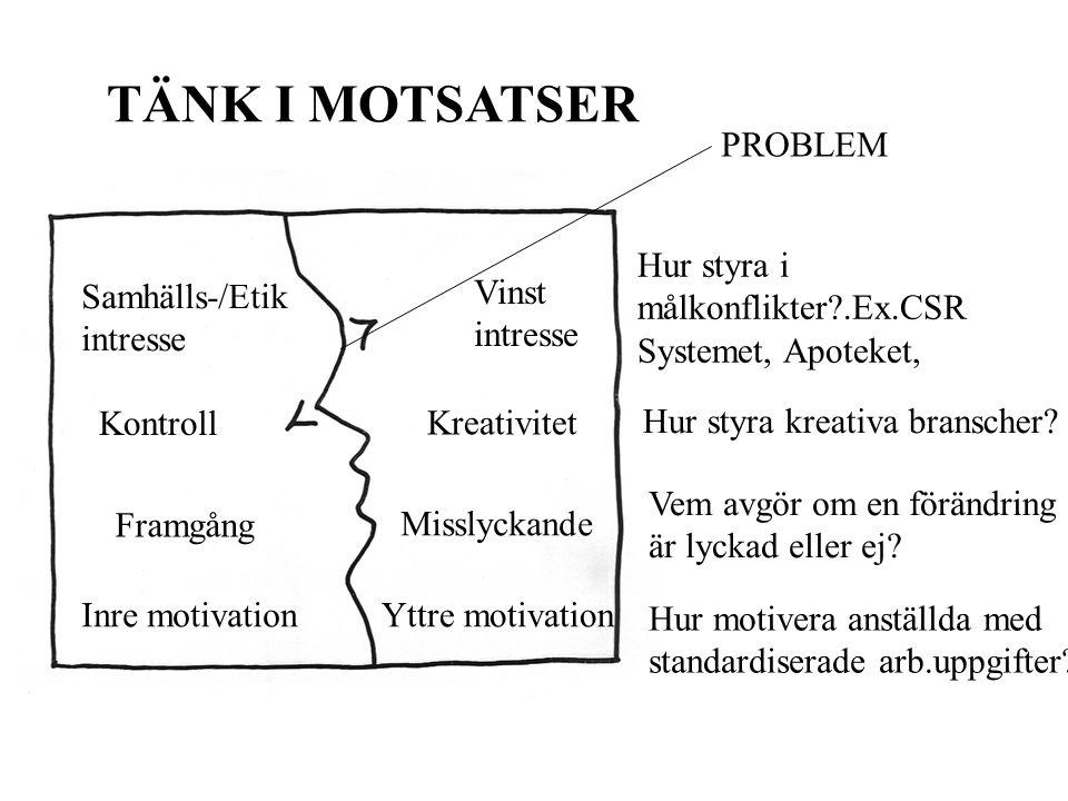 Hur styra i målkonflikter .Ex.CSR Systemet, Apoteket, PROBLEM Samhälls-/Etik intresse Vinst intresse Kontroll Kreativitet Inre motivationYttre motivation Hur motivera anställda med standardiserade arb.uppgifter.