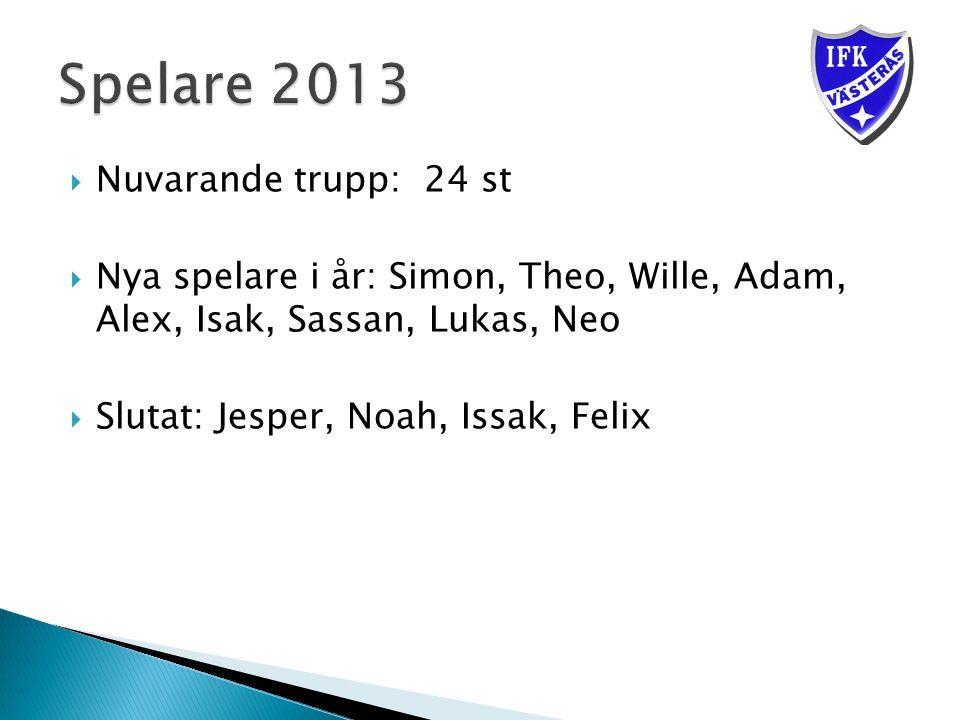  Nuvarande trupp: 24 st  Nya spelare i år: Simon, Theo, Wille, Adam, Alex, Isak, Sassan, Lukas, Neo  Slutat: Jesper, Noah, Issak, Felix