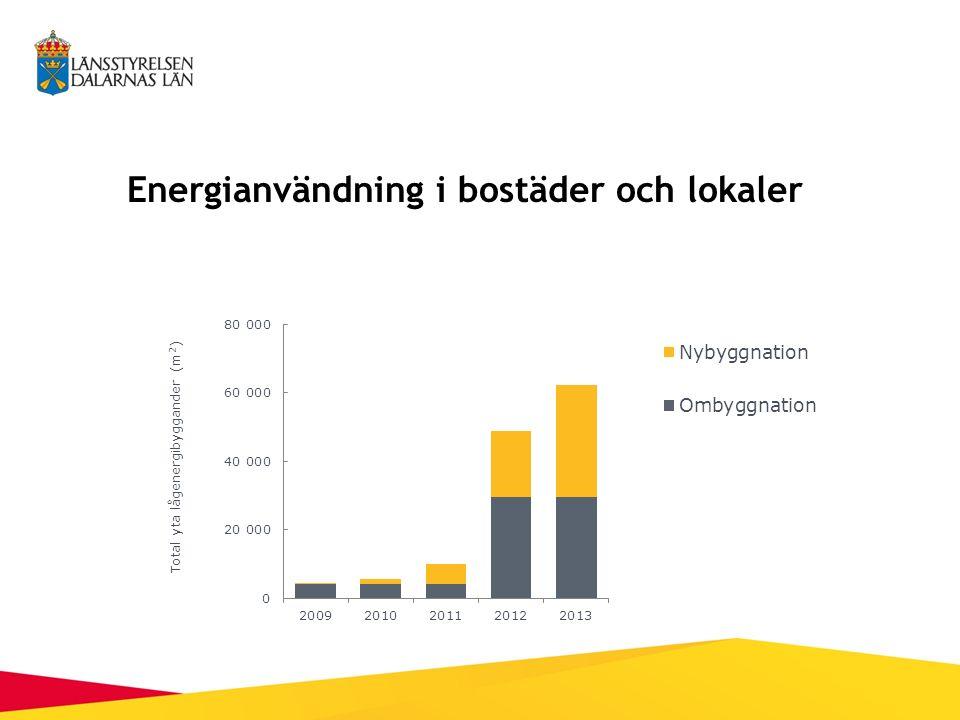 Energianvändning i bostäder och lokaler
