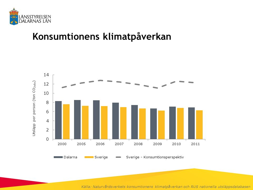 Konsumtionens klimatpåverkan Källa: Naturvårdsverkets konsumtionens klimatpåverkan och RUS nationella utsläppsdatabasen
