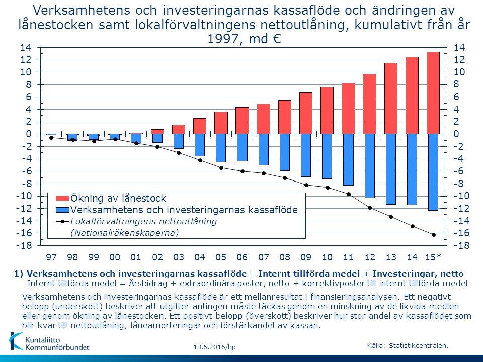 Verksamhetens och investeringarnas kassaflöde är ett mellanresultat i finansieringsanalysen. Ett negativt belopp (underskott) beskriver att utgifter a