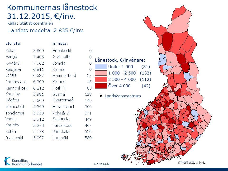 8.6.2016/hp © Kuntarajat: MML Kommunernas lånestock 31.12.2015, €/inv. Källa: Statistikcentralen Landets medeltal 2 835 €/inv. Landskapscentrum